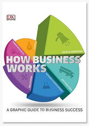 How Business Work หลักการวางแผนธุรกิจ