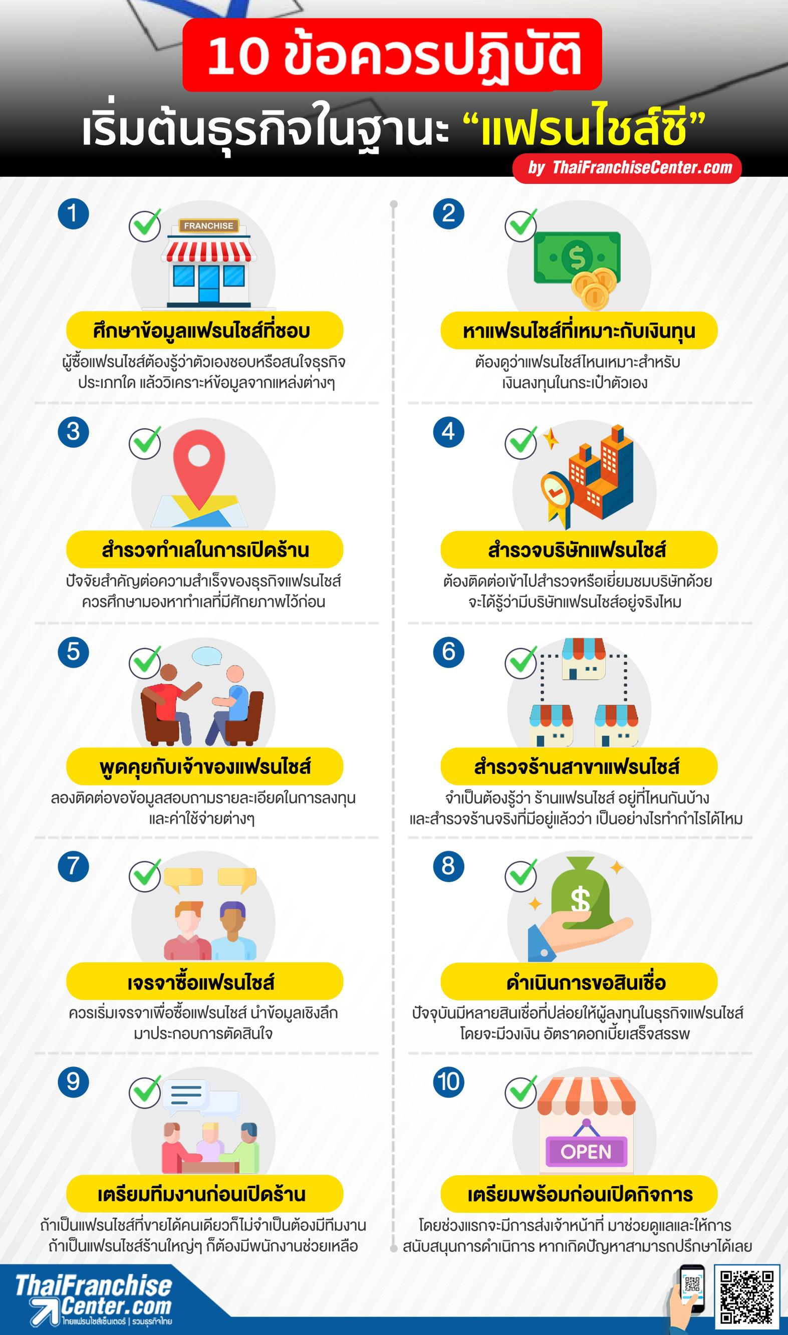 """10 ข้อควรปฏิบัติ เริ่มต้นธุรกิจในฐานะ """"แฟรนไชส์ซี"""", บทความแฟรนไชส์ ,  การเริ่มต้นธุรกิจแฟรนไชส์ , ความรู้ทั่วไประบบแฟรนไชส์ by  ThaiFranchiseCenter.com"""
