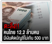 ตะลึง! คนไทย 12.2 ล้านคนมีเงินติดบัญชีไม่เกิน 500 บาท