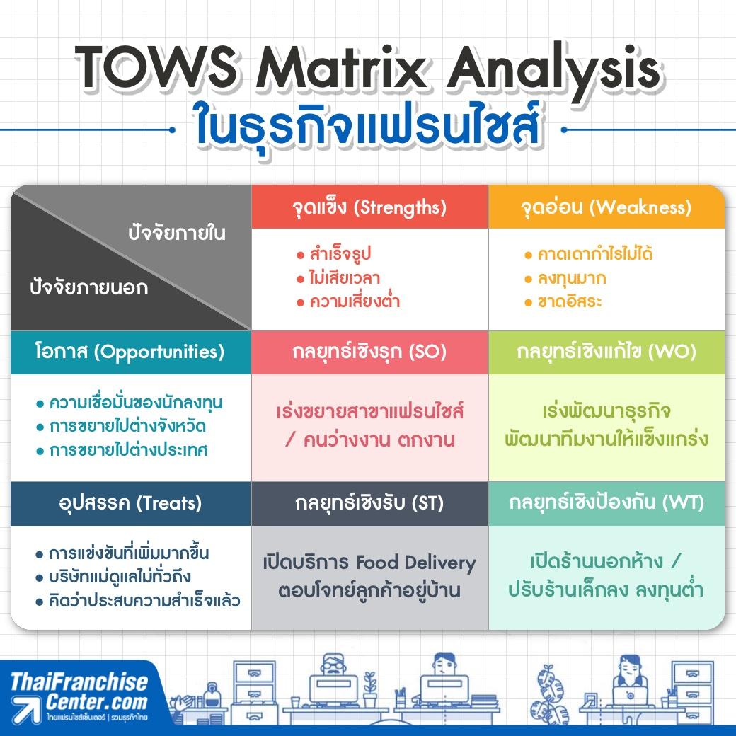 TOWS Matrix Analysis ในธุรกิจแฟรนไชส์