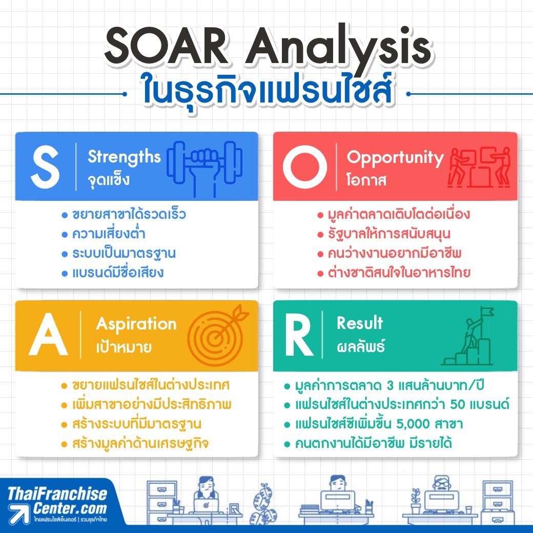 SOAR Analysis ในธุรกิจแฟรนไชส์